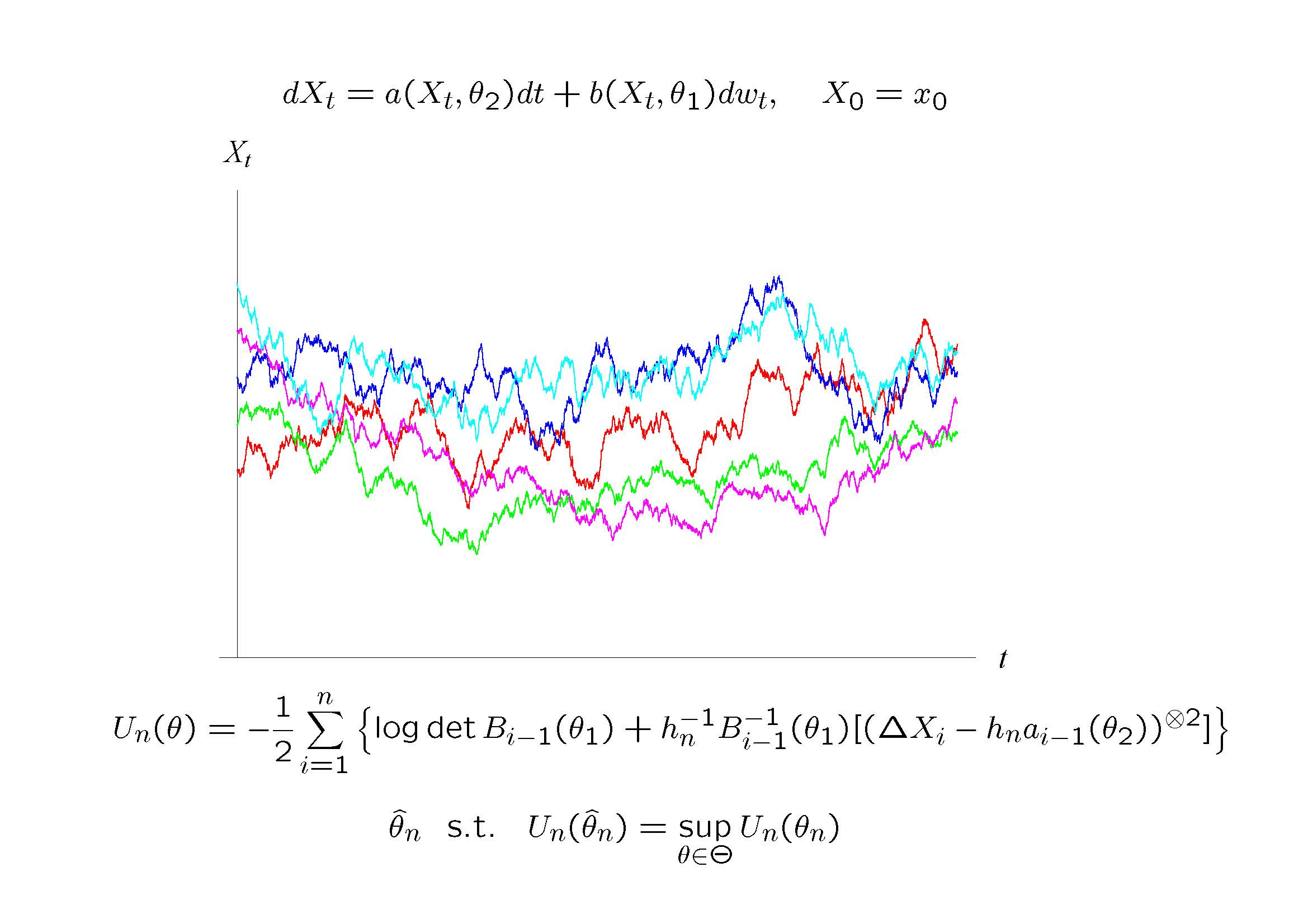 Sample paths of a stochastic differential equation and the maximum likelihood type estimator